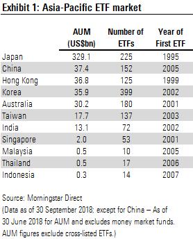 Exhibit 1: Asia-Pacific ETF Market