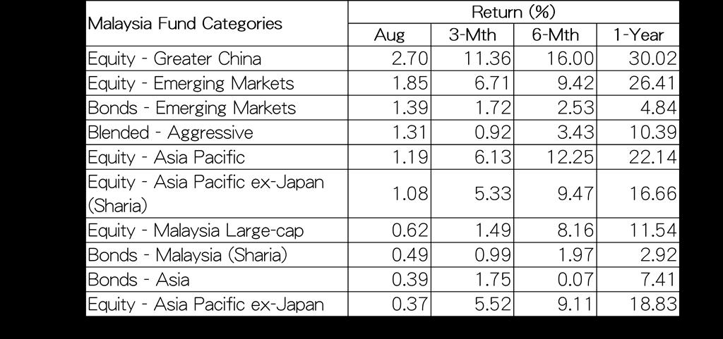 2017 aug top 10 malay